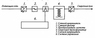 принципиальная схема инвертора ресанта